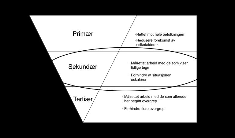 Bilde av en figur som viser tre faser av forebyggende intervensjoner: primær, sekundær og tertiær.