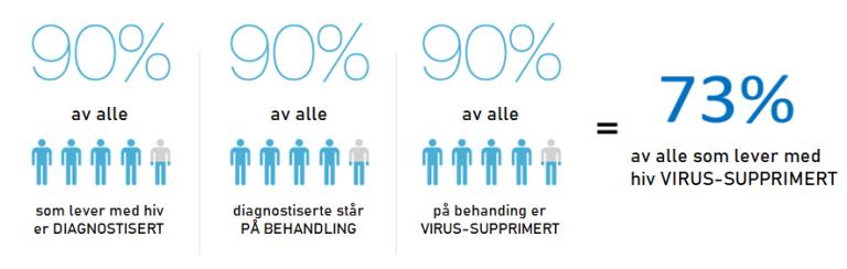 UNAIDS 90-90-90 målet for 2020, tilpasset til norsk av Folkehelseinstituttet