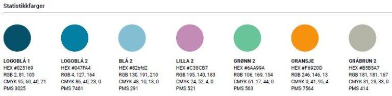 Grafisk Profil Helsedirektoratet