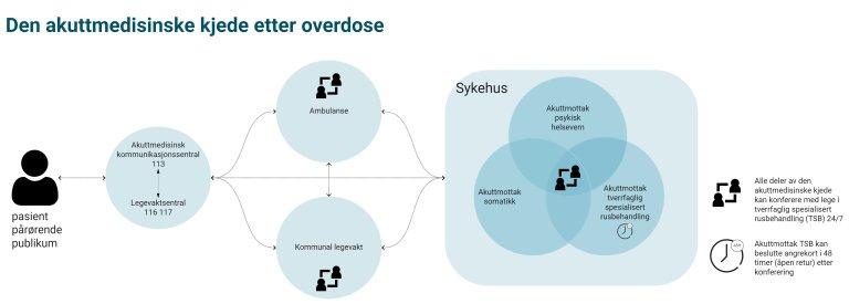 Illustrasjon som viser den akuttmedisinske kjede etter overdose
