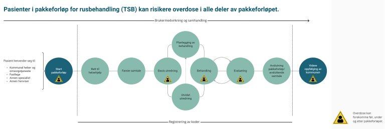 Illustrasjon som viser at pasienter i pakkeforløp for rusbehandling (TSB) kan risikere overdose i alle deler av pakkeforløpet