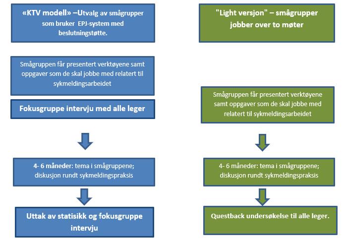 evalueringsmodell - beslutningssøttesystem for sykmelder.png