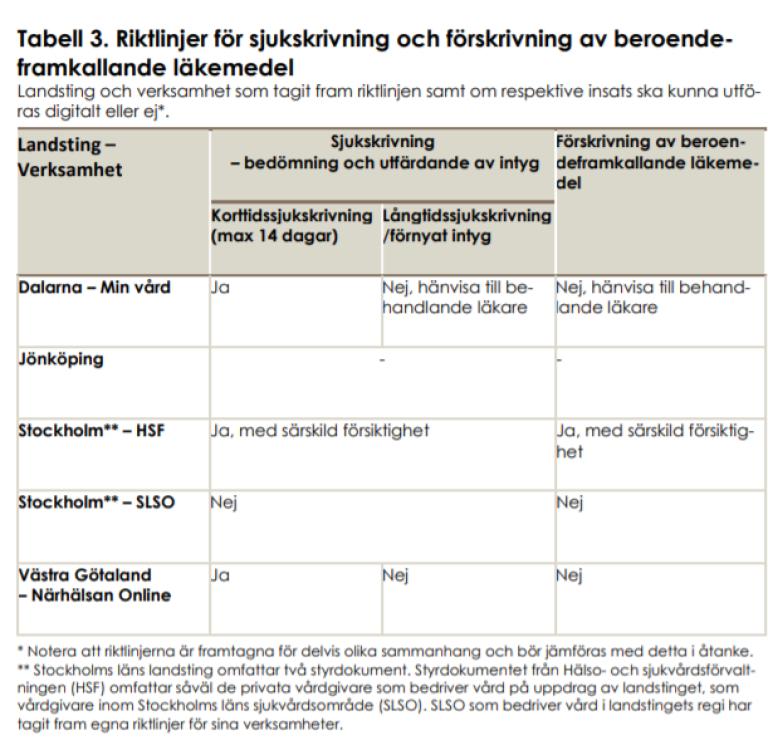 """Tabell om """"riktlinjer för sjukskrivning och förskrivning av beroende-framkallande läkemedel. Fra Socialstyrelsens rapport """"Digitala vårdtjänster. Övergripande principer för vård och behandling"""""""