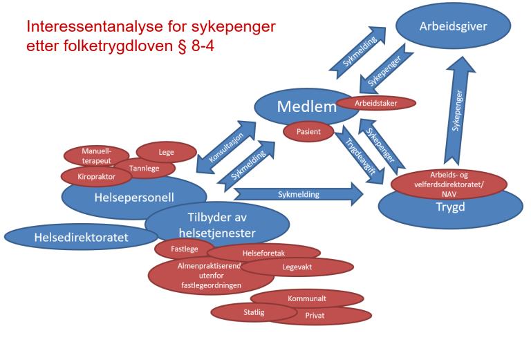 Figur som viser en interessentanalyse for sykepenger etter folketrygdloven §8-4