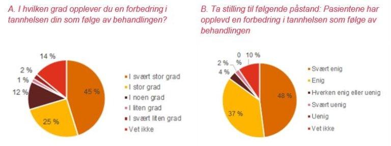 Figur 4.1.4 Resultater fra spørreundersøkelse blant pasienter (A) og ansatte (B) Kilde: Spørreundersøkelse blant ansatte og pasienter i TOO-tilbudet. Totalt hhv. 200 og 135 respondenter.