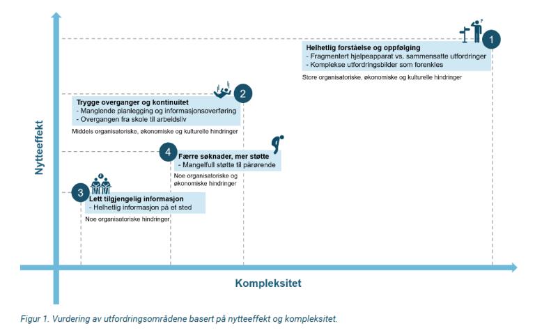Figur 1-Vurdering av utfordringsområdene basert på nytteeffekt og kompleksitet.PNG