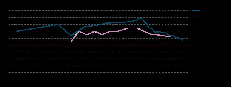 Figur 1. Tilsatt sukker som andel av kostens energiinhold (energiprosent) ifølge matforsyningsstatistikk (Mf) og forbruksundersøkelser (Fbu). Kilde: Utviklingen i norsk kosthold 2019.