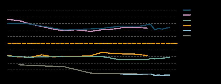 Figur 2. Fettsyrer som andel av kostens energiinnhold (energiprosent) ifølge matforsyningsstatistikk (Mf) og forbruksundersøkelser (Fbu). Kilde: Utviklingen i norsk kosthold 2019.