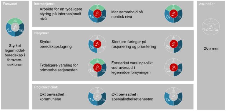 Figur 8 Grupper av tiltak på internasjonalt, nasjonalt og regionalt lokalt nivå
