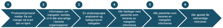 Figur 9  En mulig enhetlig varslingsprosess for legemiddelmangel i primærhelsetjenesten.