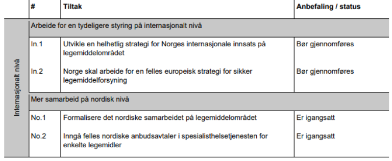 Tiltak på internasjonalt nivå