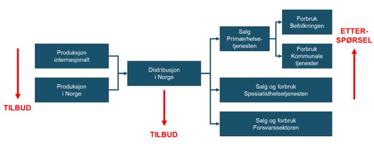 Figur 5 Tre typer hendelser