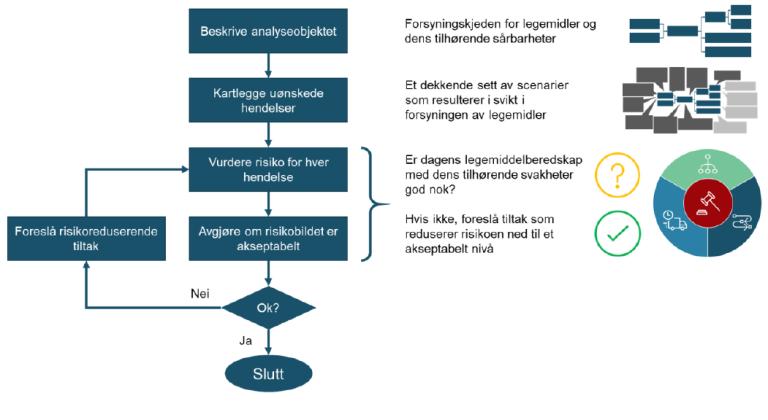 Metode Helsedirektoratet