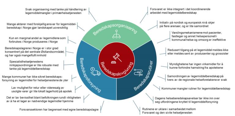 Figur 7 Avdekkede svakheter ved dagens legemiddelberedskap