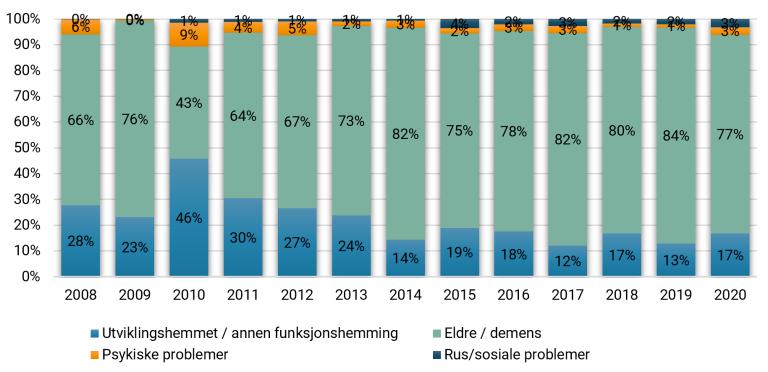 Andel omsorgsplasser ment til de ulike målgruppene (2008-2020) Tilsagn