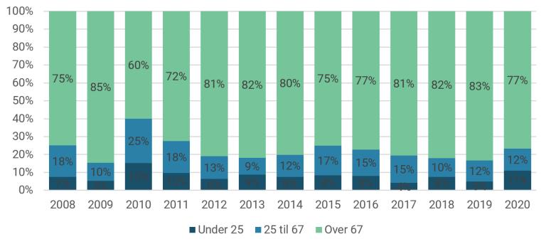 Andel omsorgsplasser ment til yngre og eldre aldersgrupper (2008-2020) Tilsagn