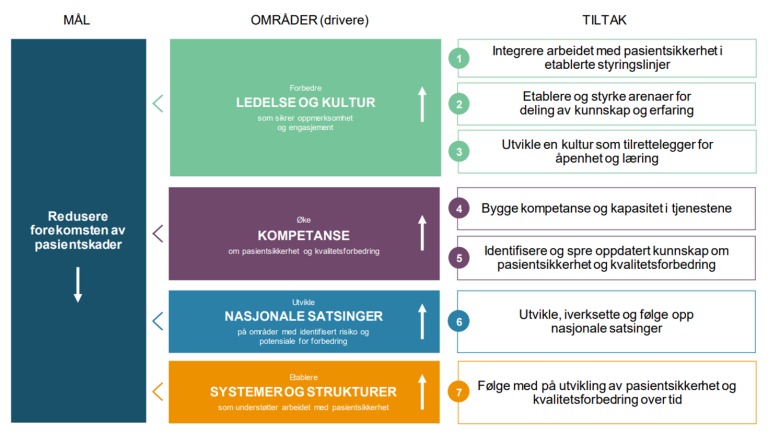 De fire hovedområdene i den nasjonale handlingsplanen for pasientsikkerhet og kvalitetsforbedring og tilhørende tiltak illustrert i et driverdiagram.