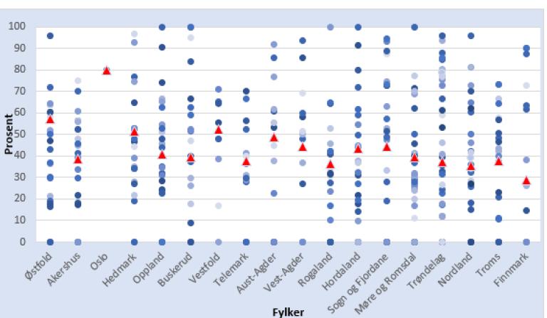 Figur 15 andel beboere på sykehjem.PNG