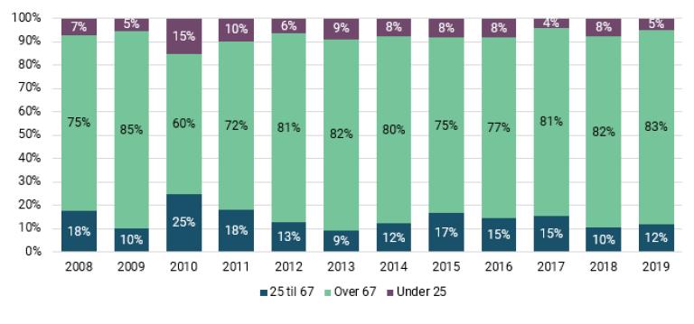 Figur 11 Andel omsorgsplasser ment til yngre og eldre aldersgrupper.PNG