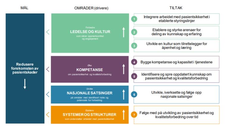 Figur 16 De fire hovedområdene i den nasjonale handlingsplanen.png