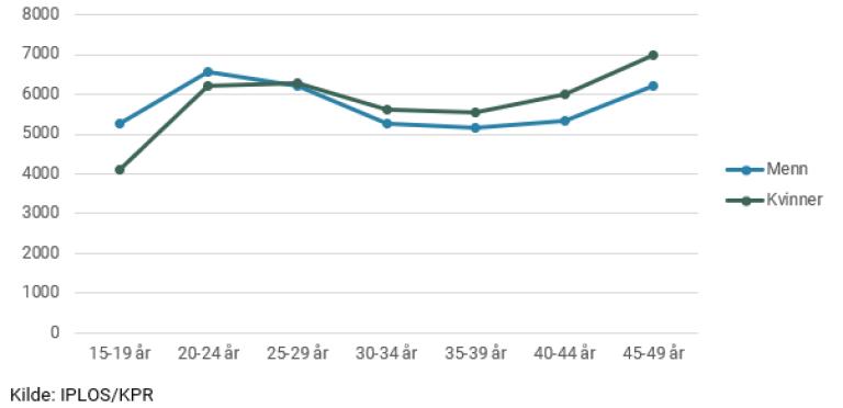 Figur 2 Antall personer som mottok kommunale omsorgstjenester etter alder og kjønn