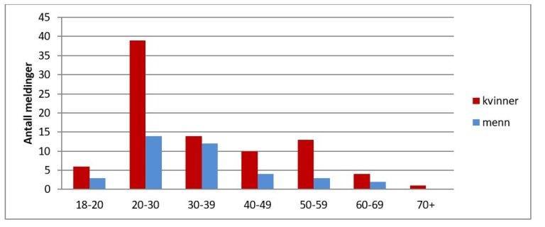 Blodgivning tabell 1.JPG