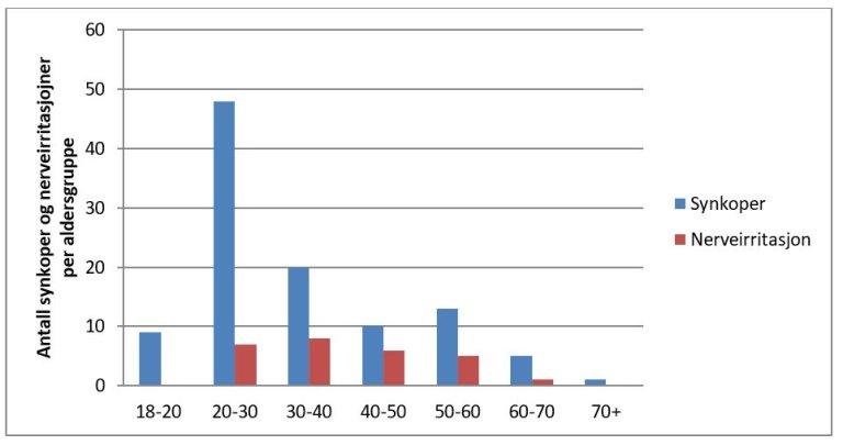 Figur 2 Oversikt over synkoper og nerveirritasjoner per.JPG