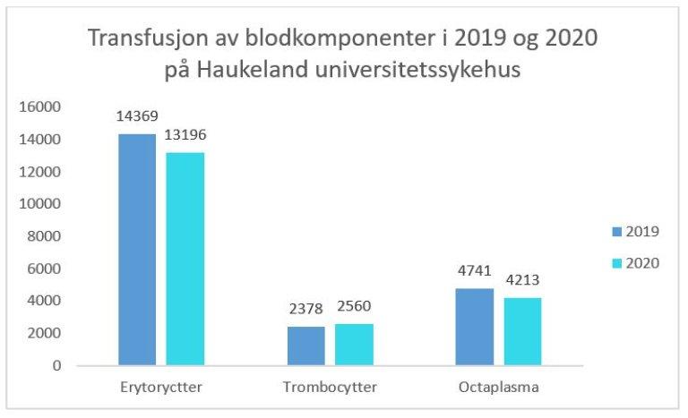 Overvåkning av blod 2020 figur 2.JPG