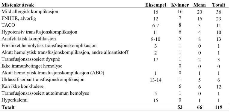 Overvåkning av blod 2020 - tabell 3.JPG