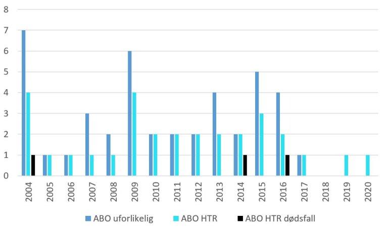 Overvåkning av blod 2020 - figur 3.JPG