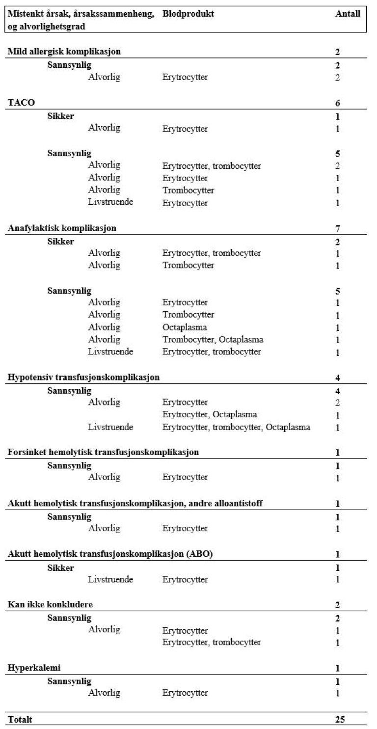 Overvåkning av blod 2020 - tabell 11.JPG