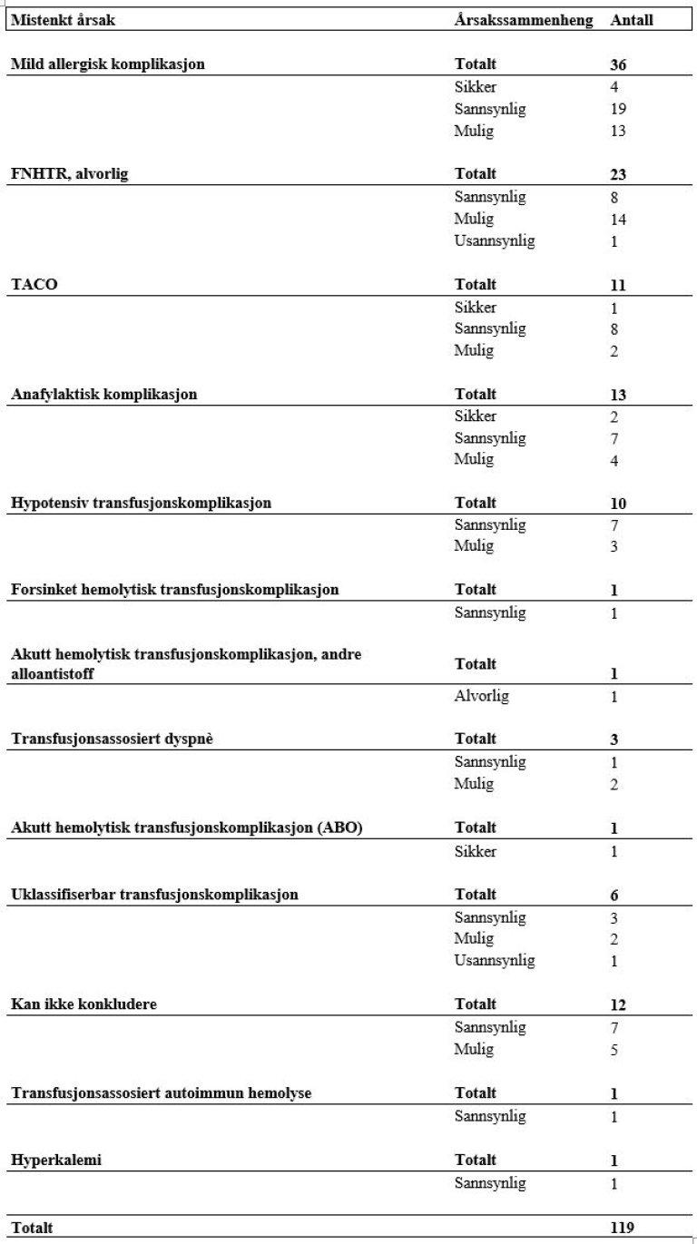 Overvåkning av blod 2020 - tabell 8.JPG