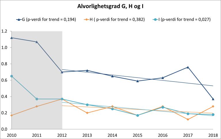 Figur 3 Andel sykehusopphold med minst én pasientskade angitt for individuelle alvorlighetsgrader (kategoriene G, H og I) med lineære tidstrender for perioden 2012-2018.