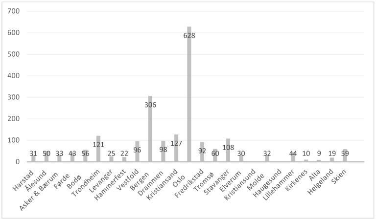 Bilde av statistikk som viser antall pasienter ved 23 overgrepsmottak i 2018