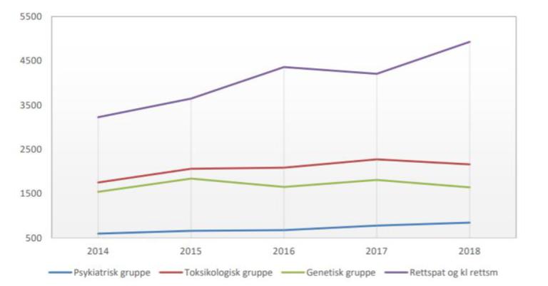 Bilde av en illustrasjon over alle innsendte erklæringer i rettspatalogi og klinisk rettsmedisin fra psykiatrisk, toksikologisk, genetisk og rettspatologisk og klinisk rettsmedisinsk gruppe per år  2014-2018