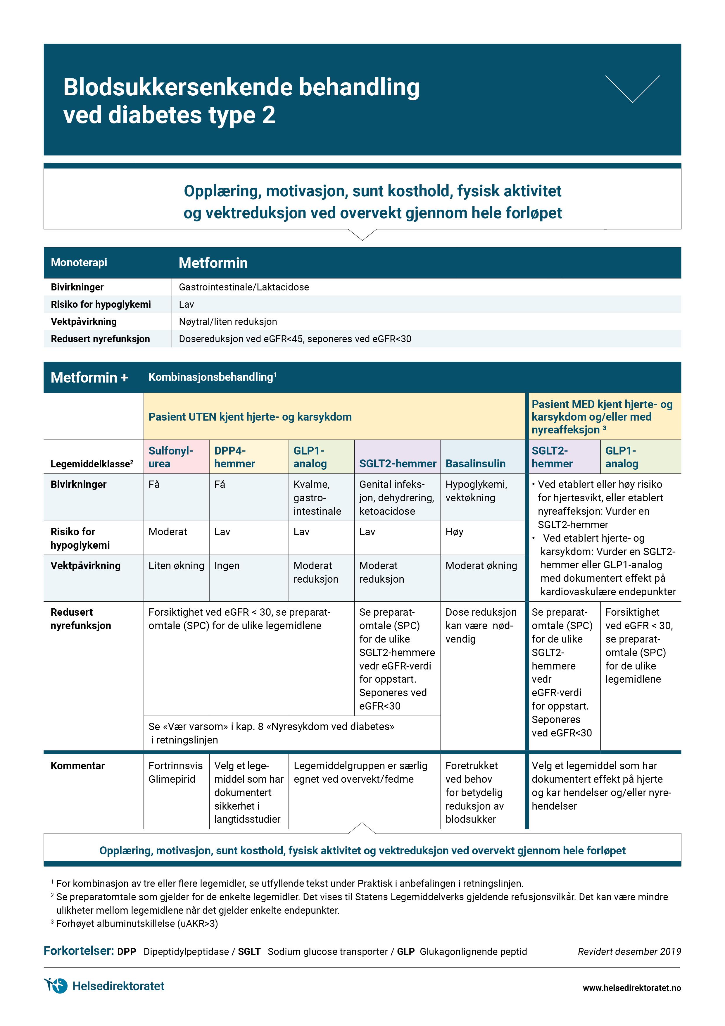 flytdiagram-blodsukkersenkende-behandling-ved-diabetes-type-2.jpg