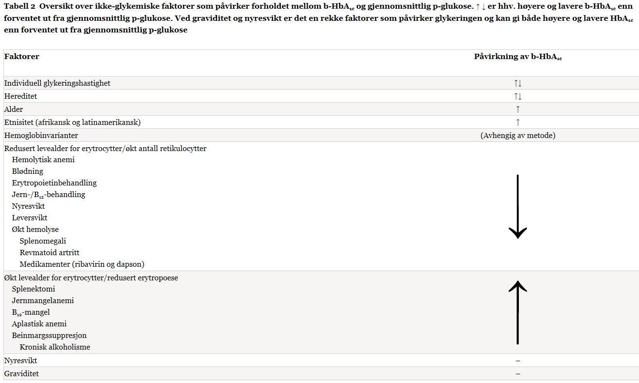 tilstander-som-kan-pavirke-maling-og-fortolkning-av-HbA1c.PNG