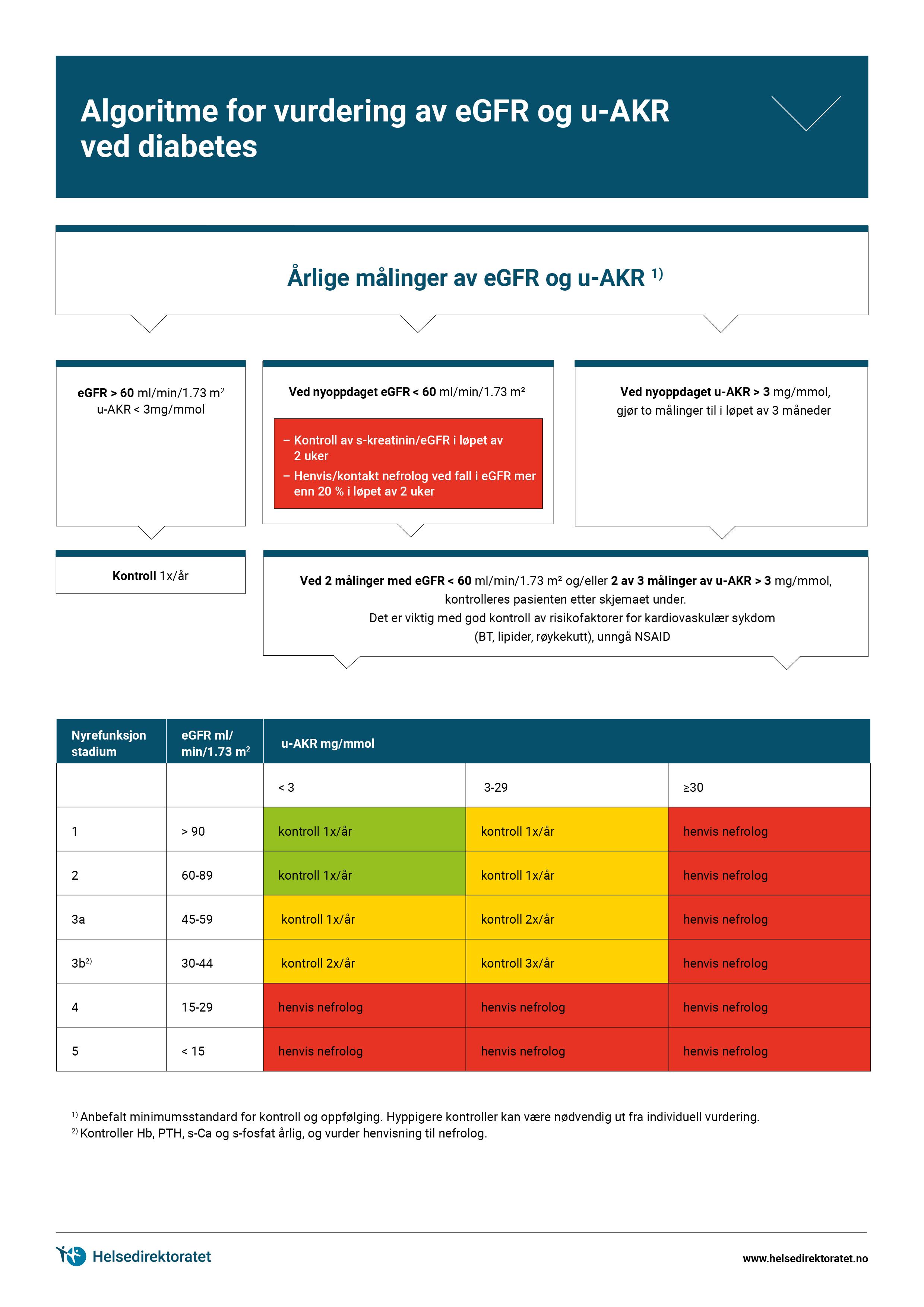 algoritme-for-vurdering-av-eGRR-og-u-AKR-ved-diabetes-mellitus.jpg