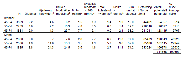 tabell-2-hjerte-og-karsykdommer.png