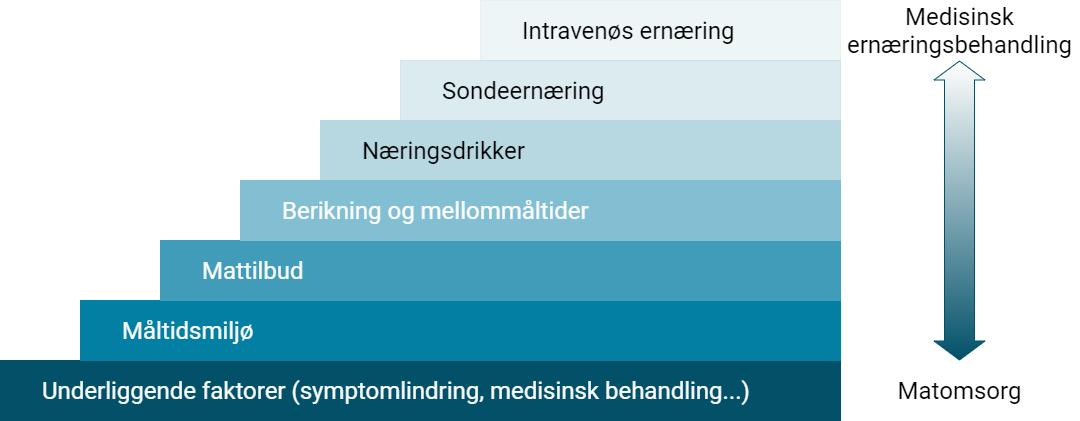 Ernæringstrappen (2).png