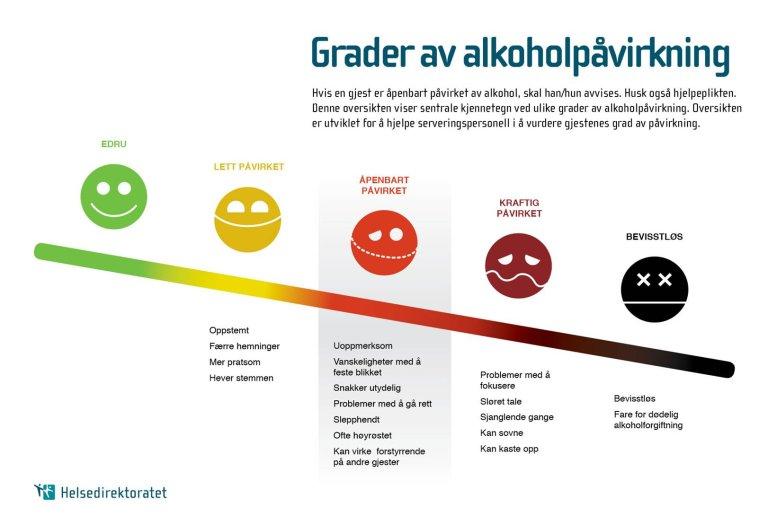 Grader av alkoholpåvirkning