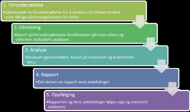 Illustrasjon av de fem trinn ved gjennomføring av helsekonsekvensutredning