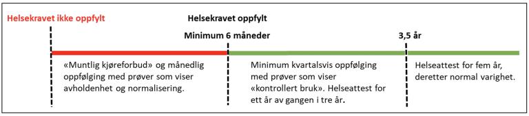 Minimum oppfølgingstid fra tidspunktet helsekravet ikke er oppfylt (for førerkortgruppe 1)