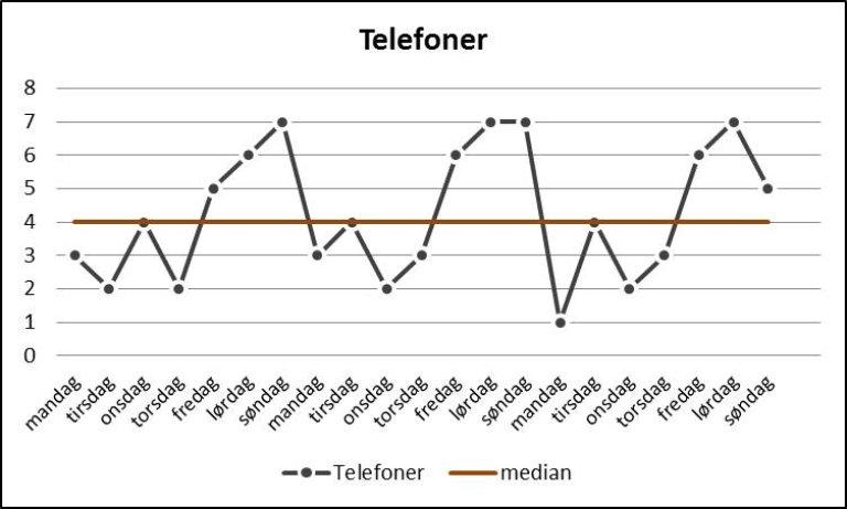 Fremstilling av antall telefonhenvendelser per dag