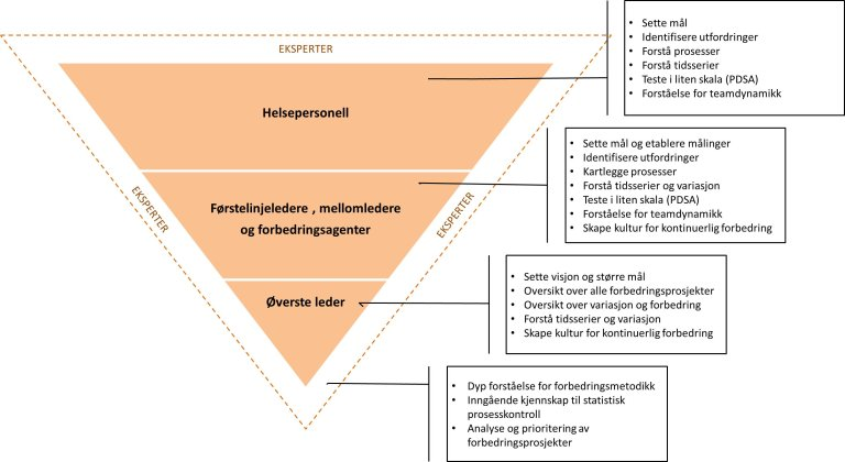 Kompetansepyramide