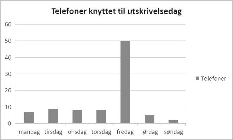Antall telefoner per dag fremstilt i stolpediagram
