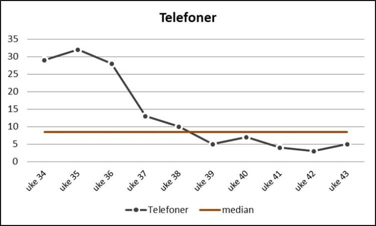 Fremstilling av antall telefonhenvendelser per uke fremstilt i en tidsserie
