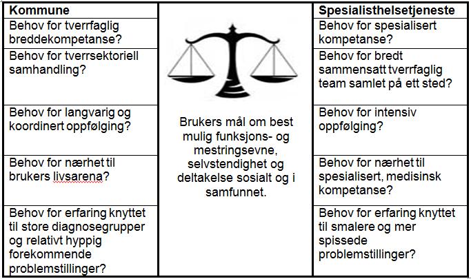 Vektmodell avklaring av oppgaver habilitering og rehabilitering